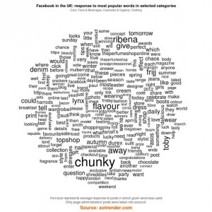 Facebook in the UK: response in most popular words in selected categories