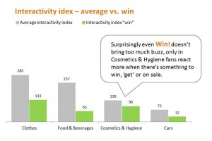 Facebook Interactivity Index - average vs. win