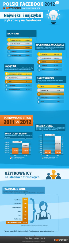 Podsumowanie działań na Facebooku w 2012 roku - Sotrender