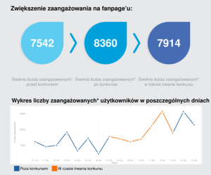 Liczba fanów