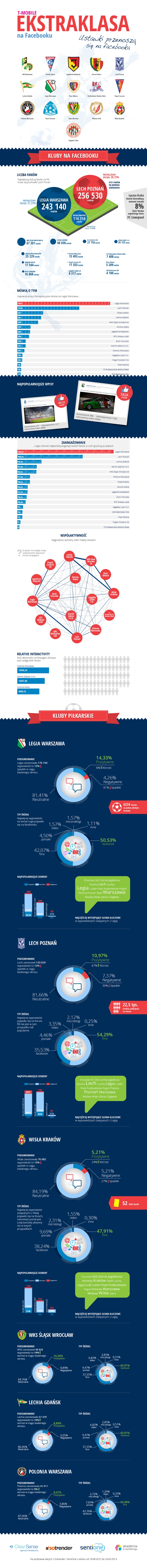 T-Mobile Ekstraklasa na Facebooku