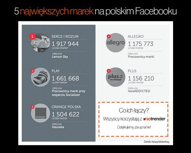 5 największych marek na polskim Facebooku korzysta z Sotrendera