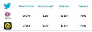 Twitter stats: 25-26.05.2013