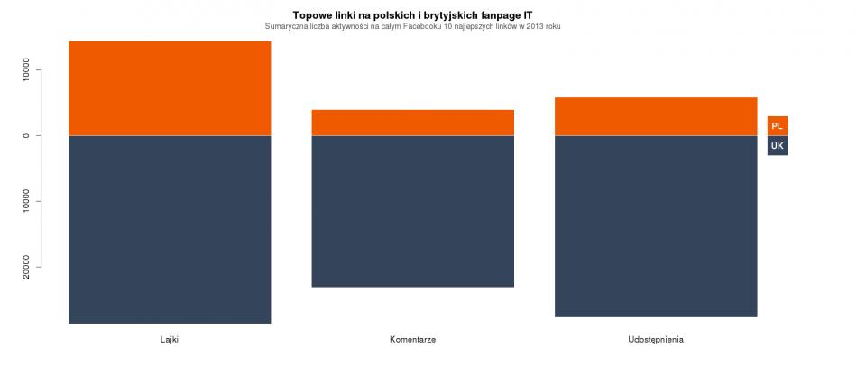 Liczby poszczególnych aktywności zbierane przez najpopularniejsze linki na polskim oraz brytyjskim Facebooku