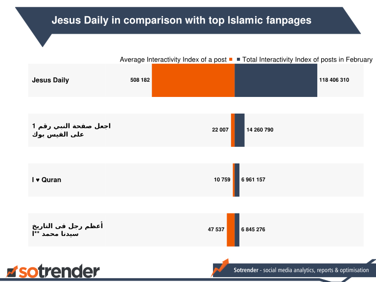 Figure 7: Jesus Daily in comparison with the most interactive Islamic fanpages