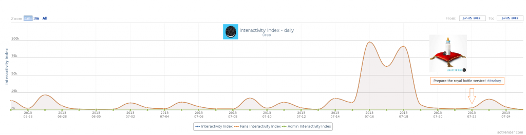 Figure 2: Interactivity Index of Oreo on 22nd, July