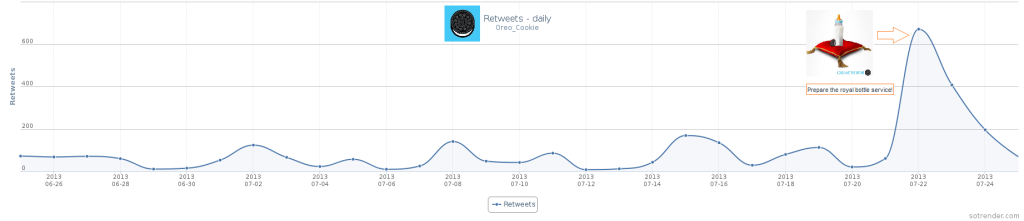 Figure 3: The number of retweets of the tweet of Oreo