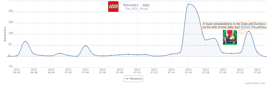 Figure 6: The number of retweets of the tweet of Lego