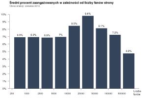 Średni procent zaangażowanych w zależności od wielkości fanpage