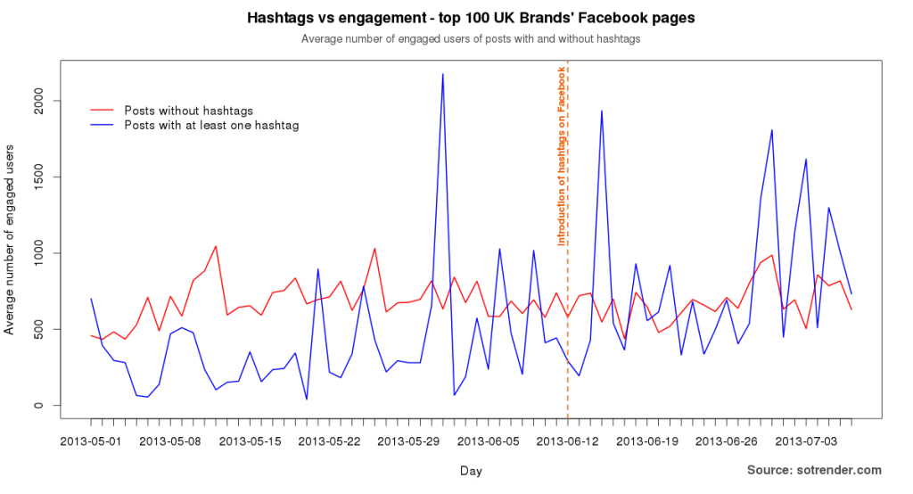 Figure 4: Relation between hashtags and engagement