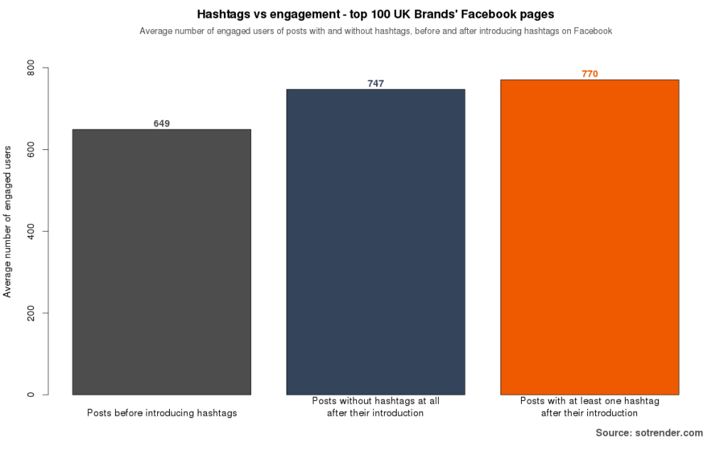 Figure 5: Fans engaged by posts with or without hashtags before and after the introduction