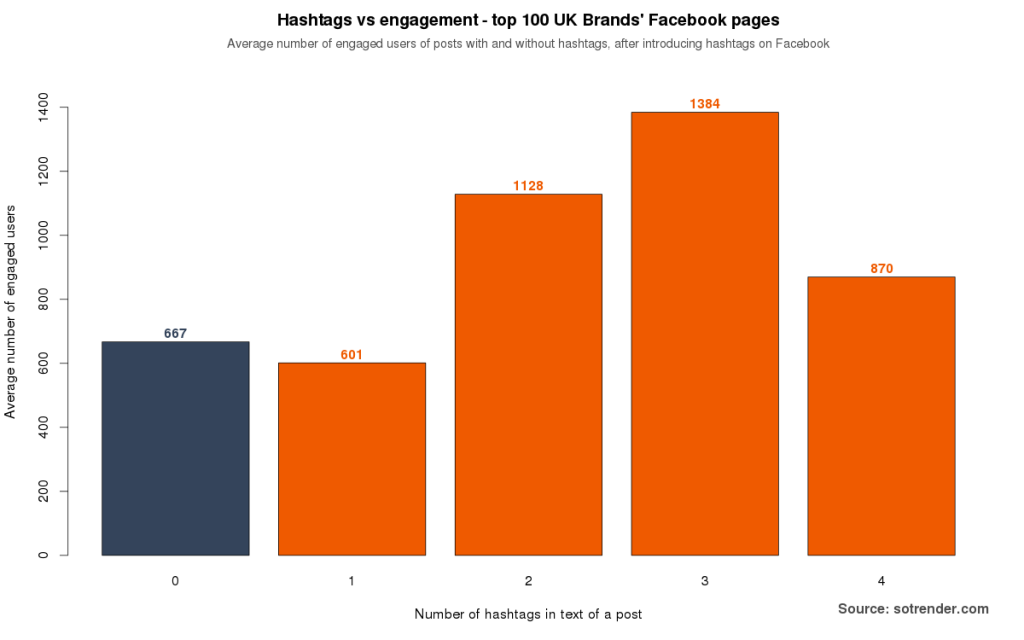 Figure 6: Fans engaged by posts without or with at least one hashtag