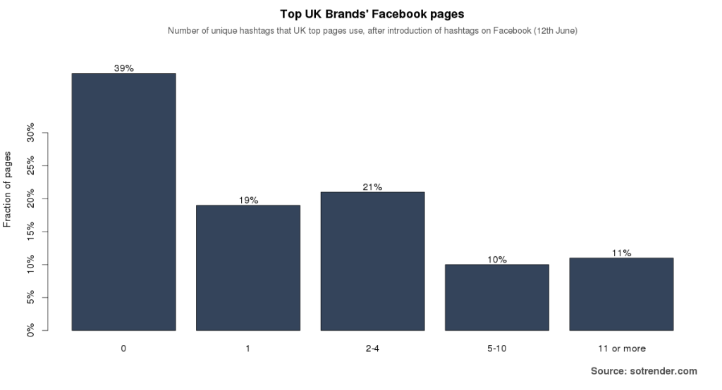 Figure 2: Number of unique hashtags used by the brands