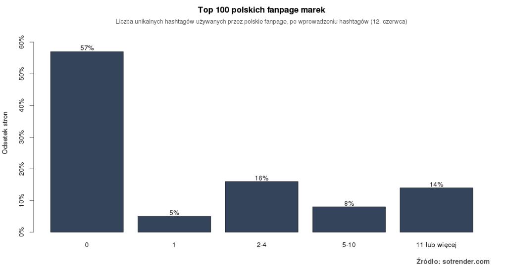 Wykres 2: Liczba hashtagów używanych przez największe polskie strony na Facebooku