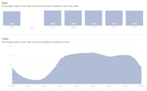 Facebook Insights - number of fans who saw a post