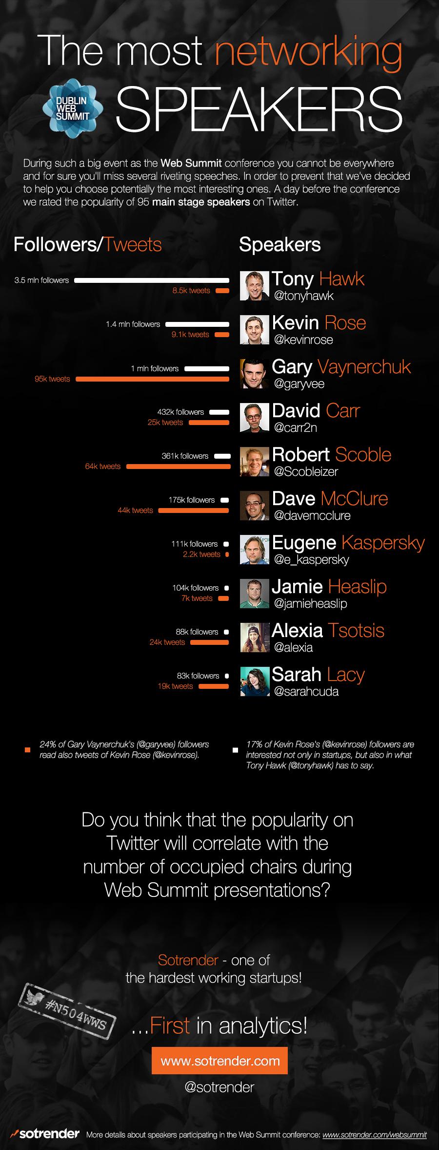 Sotrender_WebSummit_infographics__TheMostNetworkingSpeakers