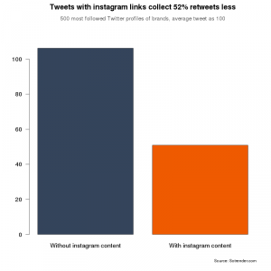 Tweets with Instagram links trigger 52% retweets less than those without