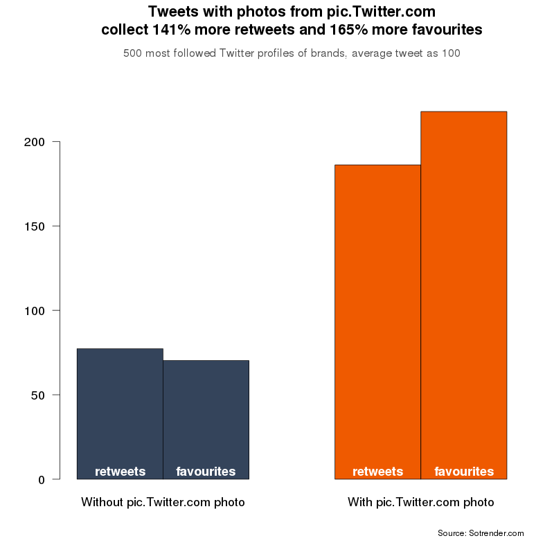 How using pic.Twitter.com in tweets impacts the retweet rate