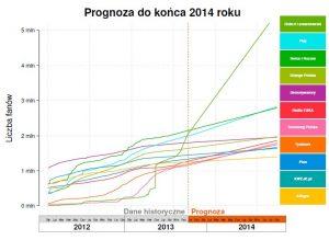 Tendencje wzrostu największych stron do końca 2014 r.