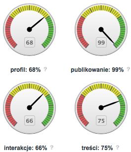 Zegary pokazujące,  na ile wykorzystujesz potencjał Twojej strony