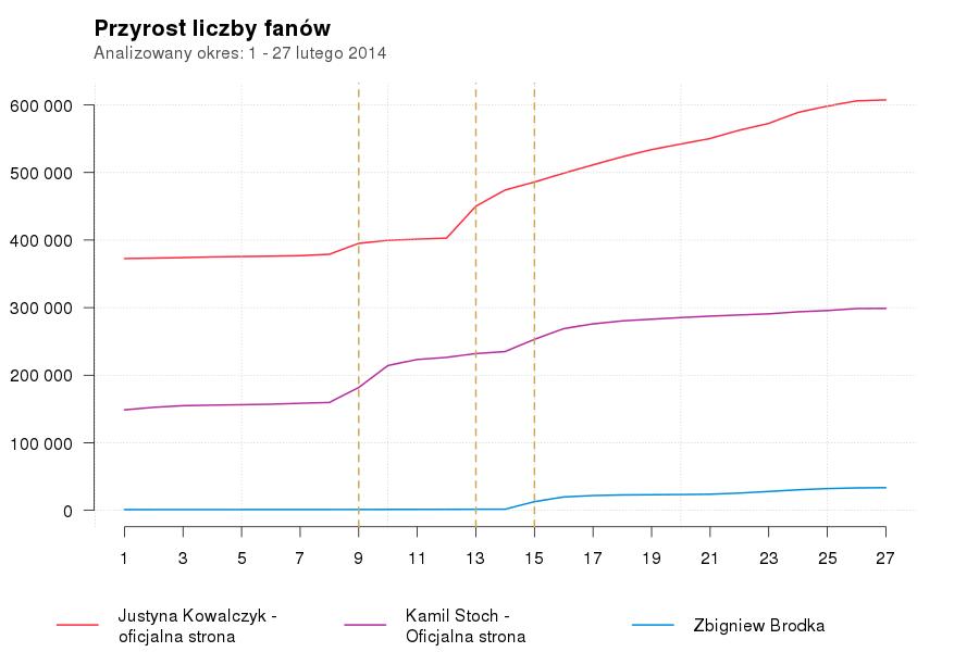 Wzrost liczby fanów medalistów z Soczi
