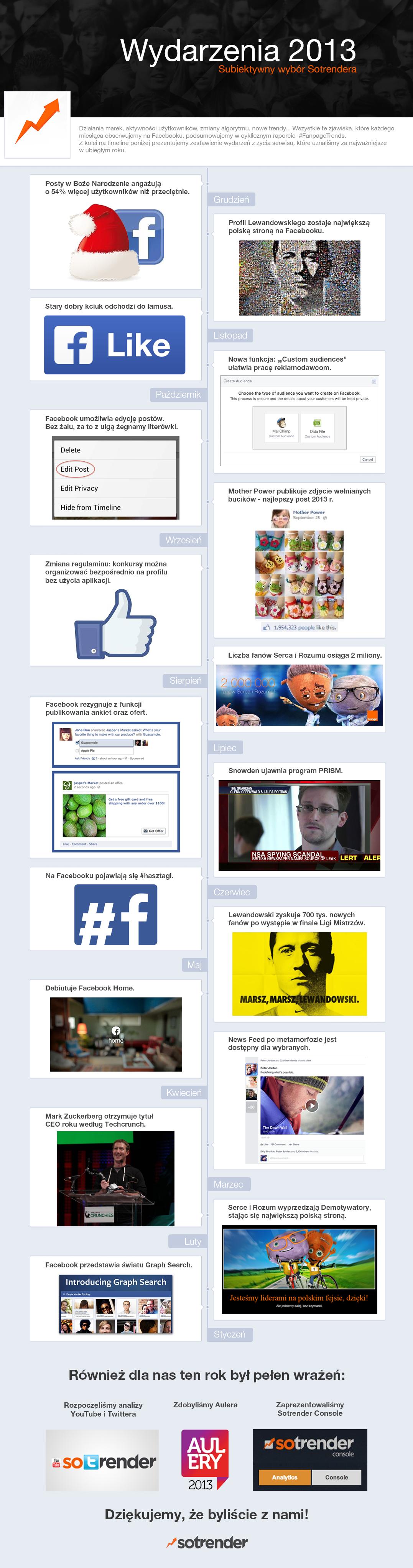 Wydarzenia 2013 - infografika Sotrendera