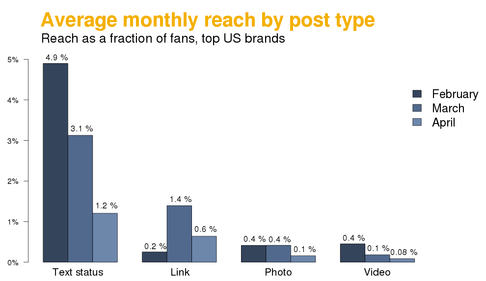 Average monthly organic reach by post type
