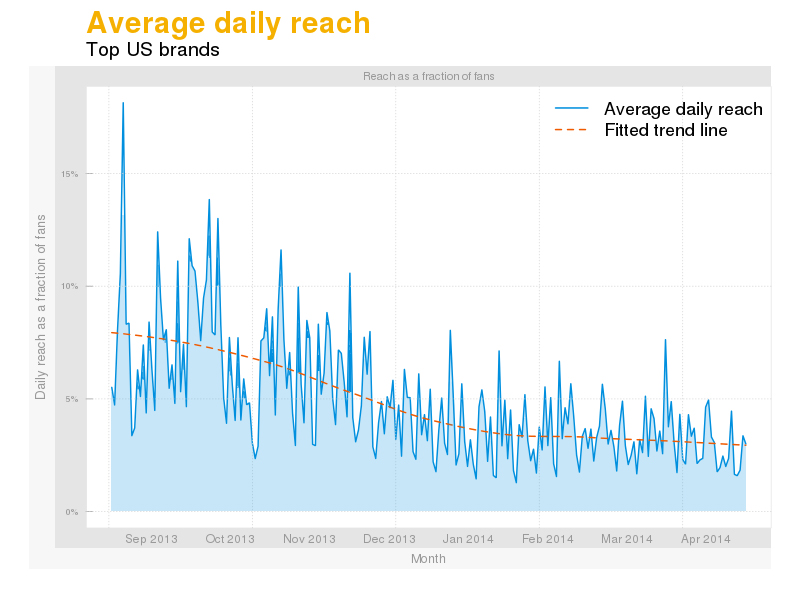 Average daily organic reach of posts published by the top US brands