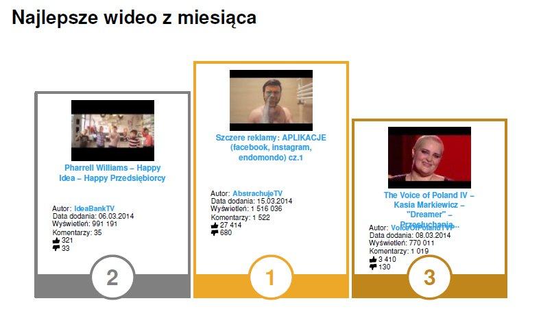 #YouTubeTrends - najlepsze materiały wideo dodane w marcu