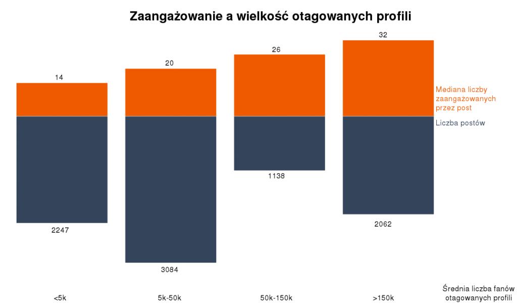 Tagowanie profili -zaangażowanie,  a wielkość profili