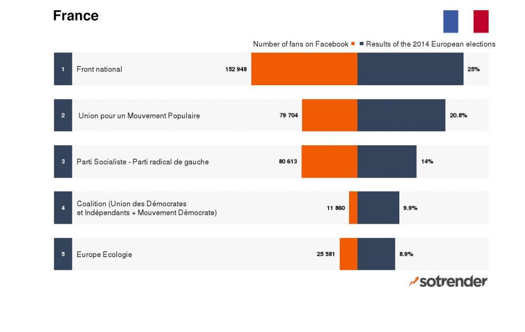 European Parliament Elections - Countries under examination