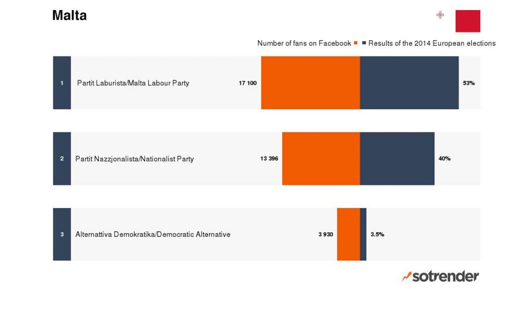 European Parliament Elections: Facebook fans vs. reality