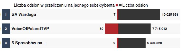 #YouTubeTrends - liczba odsłon w przeliczeniu na subskrybenta