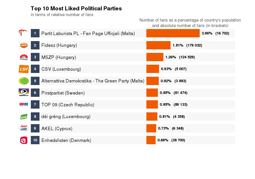 Politics on Facebook - the most liked political parties