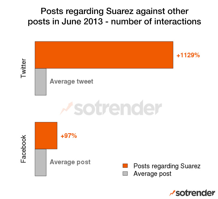 Posts and tweets regarding Suarez vs. those that don't Posts and tweets regarding Suarez vs. those that don't Posts and tweets regarding Suarez vs. those that don't