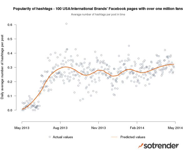 Facebook hashtags - average number of hashtags per posts in time