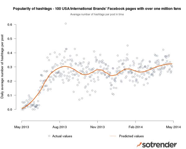 Facebook hashtags - średnia liczba hashtagów na post