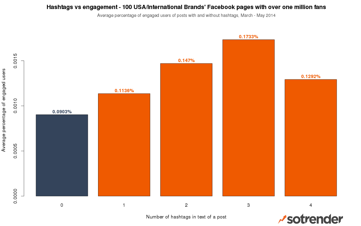 Hashtags on Facebook - average percentage of engaged users of posts with and without hashtags