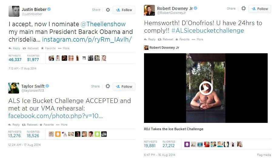 Ice Bucket Challenge In Social Media Sotrender Blog