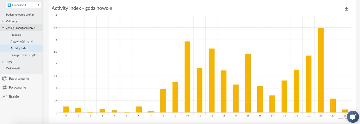 activity index twitter