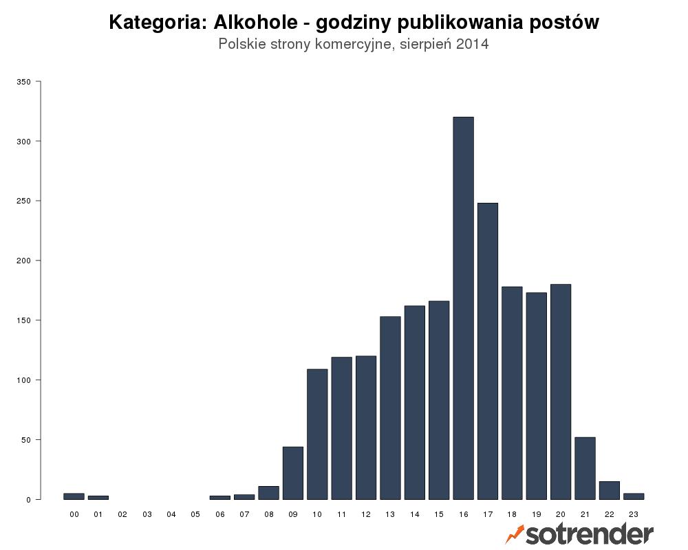Czas publikowania - Alkohole