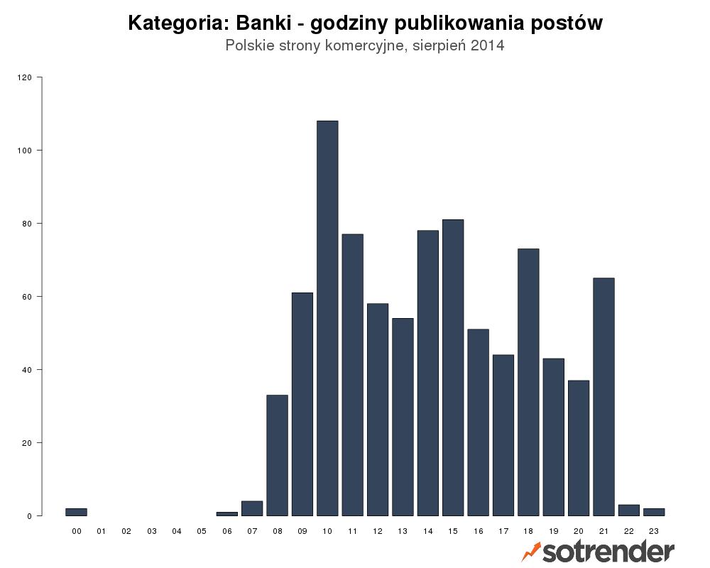 Czas publikowania - Banki