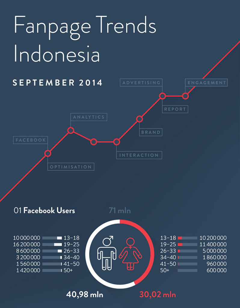 Fanpage Trends Indonesia September 2014 Fanpage Trends Indonesia September 2014