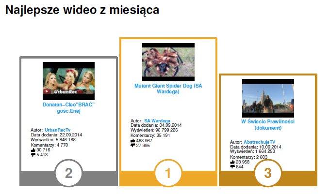 Najlepsze wideo września w YouTube Trends