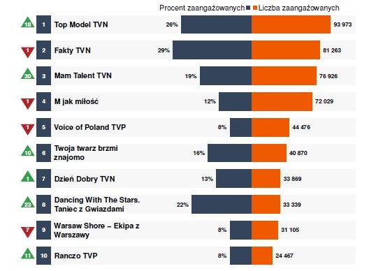 Programy TV w Fanpage Trends