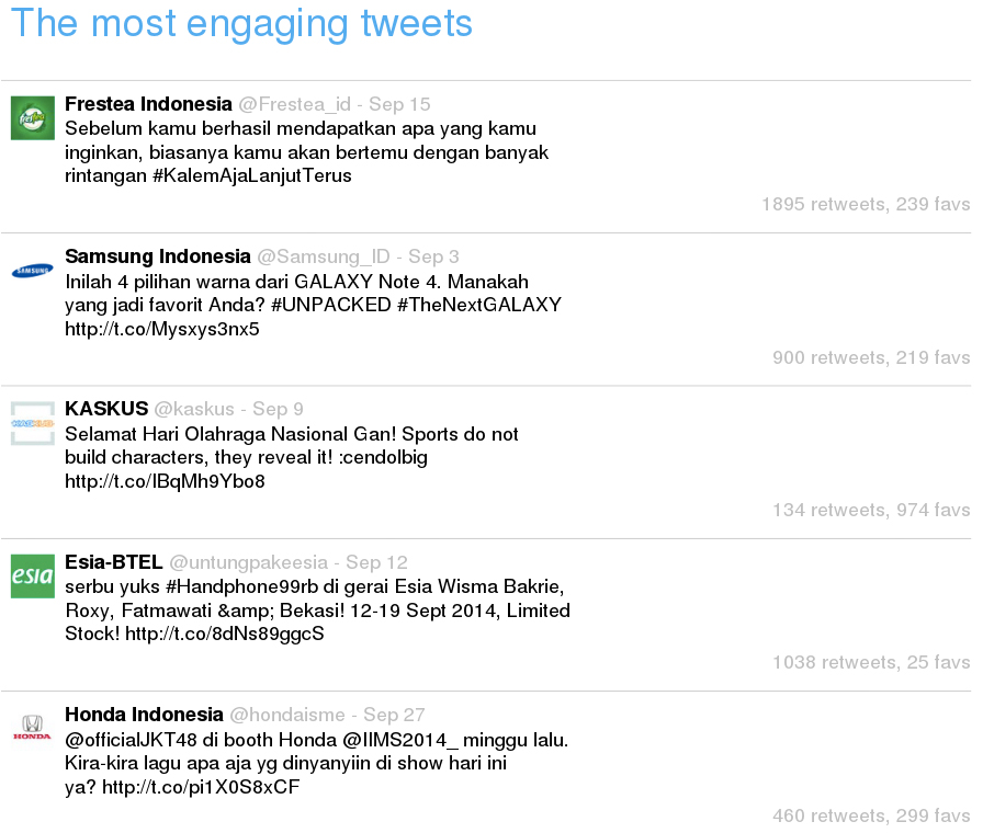 The most engaging tweets in Indonesia in September 2014