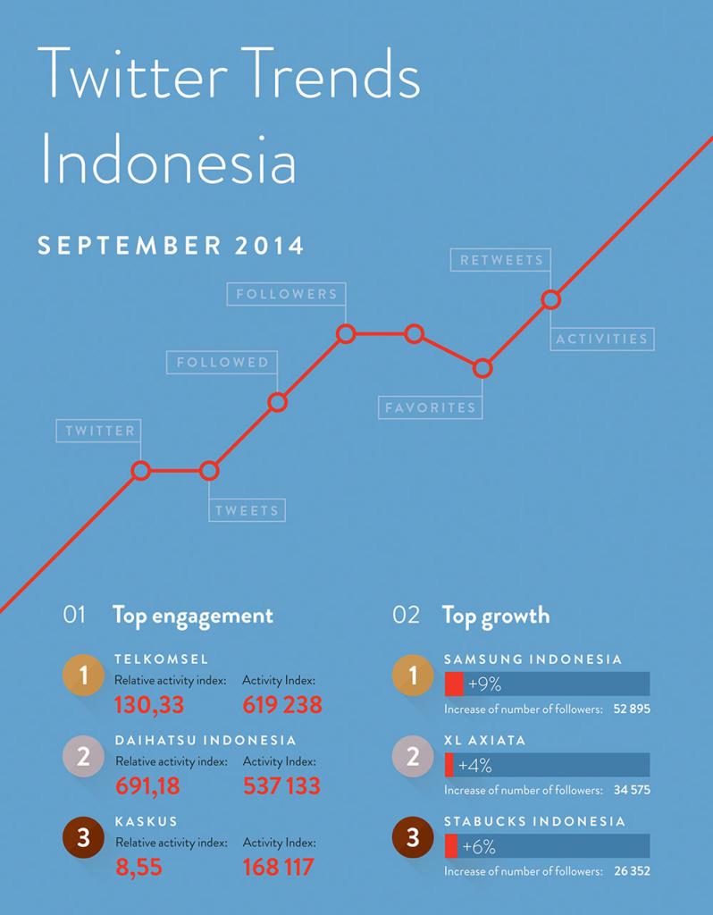 Twitter Trends Indonesia September 2014