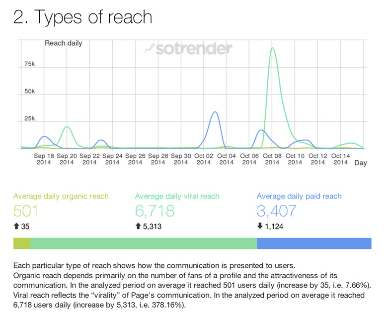 Types of reach in Sotrender's automatic reports