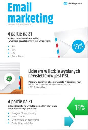 Użycie email marketingu przez partie w wyborach samorządowych
