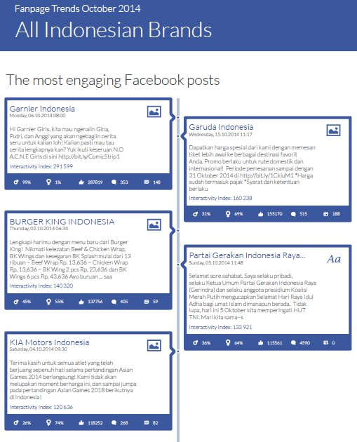 The best Facebook posts in Indonesia in September 2014 The best Facebook posts in Indonesia in October 2014